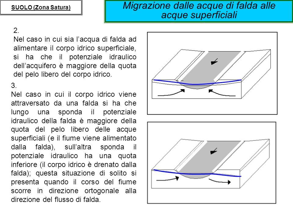 Migrazione dalle acque di falda alle acque superficiali SUOLO (Zona Satura) 2. Nel caso in cui sia lacqua di falda ad alimentare il corpo idrico super