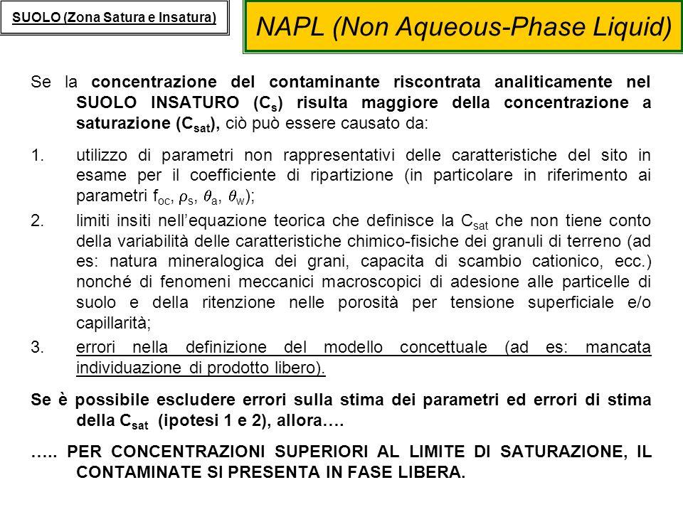 NAPL (Non Aqueous-Phase Liquid) SUOLO (Zona Satura e Insatura) Se la concentrazione del contaminante riscontrata analiticamente nel SUOLO SATURO (FALDA) (C GW ) risulta maggiore del corrispondente limite di solubilità (S), allora…….