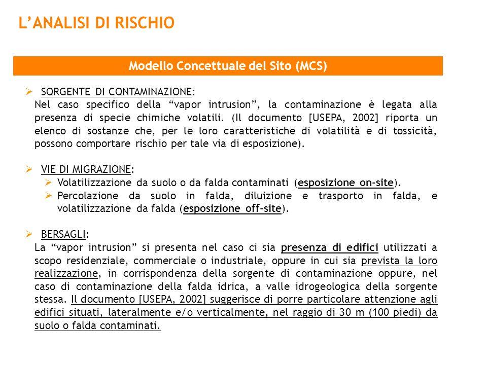 Modello Concettuale del Sito (MCS) SORGENTE DI CONTAMINAZIONE: Nel caso specifico della vapor intrusion, la contaminazione è legata alla presenza di s