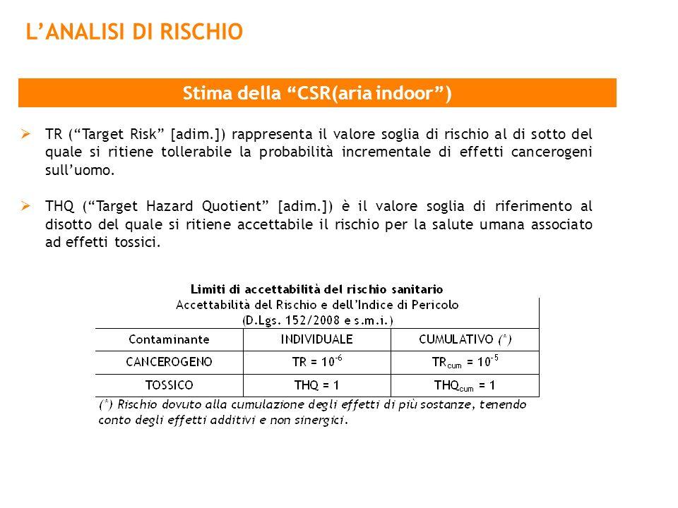 LANALISI DI RISCHIO Stima della CSR(aria indoor) TR (Target Risk [adim.]) rappresenta il valore soglia di rischio al di sotto del quale si ritiene tol