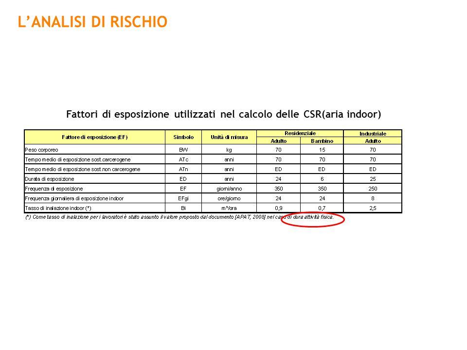 LANALISI DI RISCHIO Fattori di esposizione utilizzati nel calcolo delle CSR(aria indoor)
