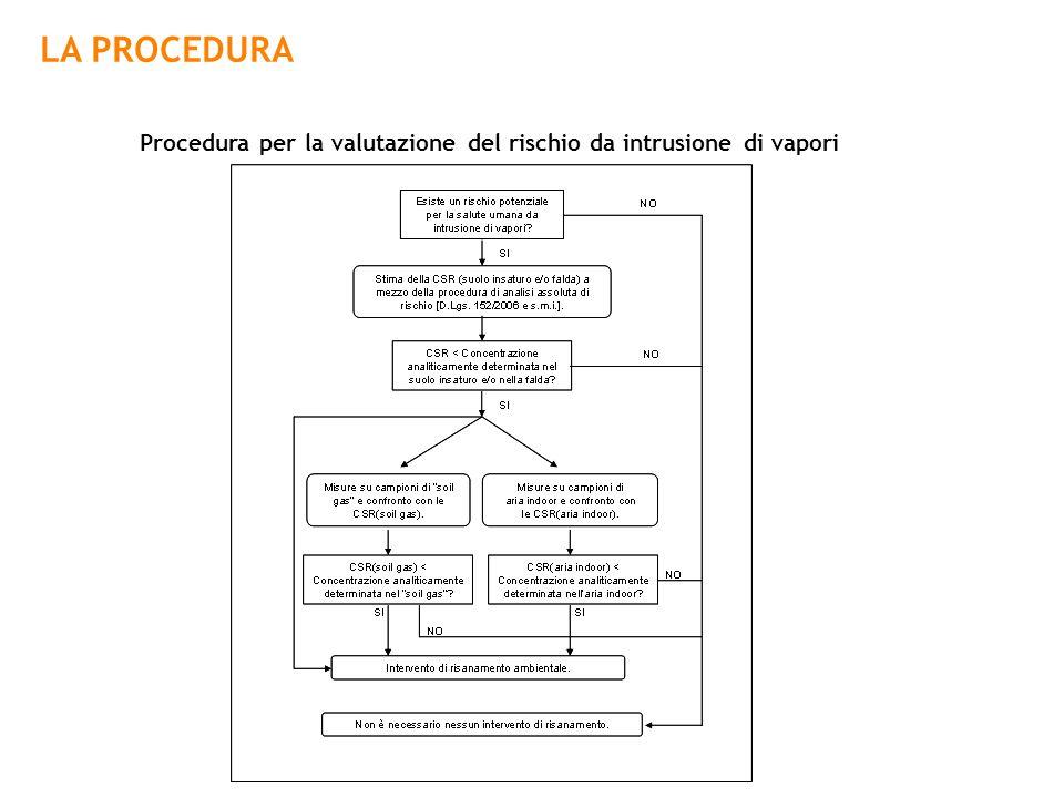 Procedura per la valutazione del rischio da intrusione di vapori LA PROCEDURA
