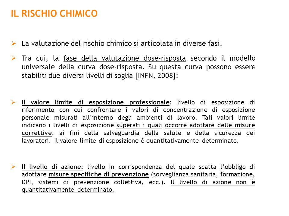 IL RISCHIO CHIMICO La valutazione del rischio chimico si articolata in diverse fasi. Tra cui, la fase della valutazione dose-risposta secondo il model
