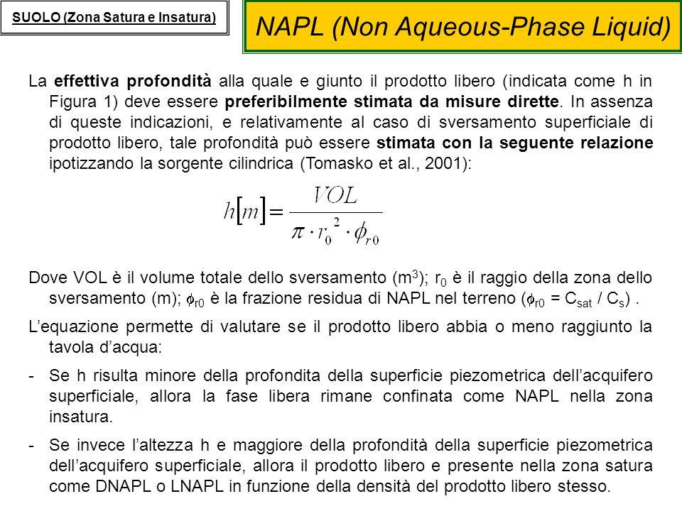 NAPL (Non Aqueous-Phase Liquid) SUOLO (Zona Satura e Insatura) Prodotto libero nella zona insatura: NAPL In presenza di fase libera residua nella zona insatura, i componenti presenti nella fase sono ripartiti secondo lo schema riportato nella figura 2 ovvero in quattro fasi: 1.Fase aeriforme – il contaminante presente nella porosita del suolo occupata dallaria; 2.Fase solida – il contaminante adsorbito o ripartito sul suolo dellacquifero; 3.Fase acquosa– il contaminante disciolto nellacqua in accordo con la sua solubilita; 4.Prodotto libero – il contaminante presente come fase liquida non acquosa.