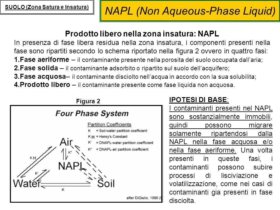 NAPL (Non Aqueous-Phase Liquid) SUOLO (Zona Satura e Insatura) Prodotto libero nella zona satura: LNAPL e DNAPL La zona satura contenente prodotto libero, leggero o denso, può essere descritta come un sistema a tre fasi, costituito da fase solida, fase acquosa e appunto prodotto libero (Figura 3).