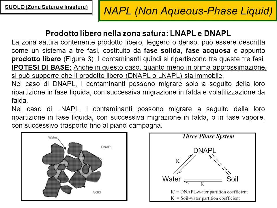 NAPL (Non Aqueous-Phase Liquid) SUOLO (Zona Satura e Insatura) Prodotto libero nella zona satura: LNAPL e DNAPL La zona satura contenente prodotto lib