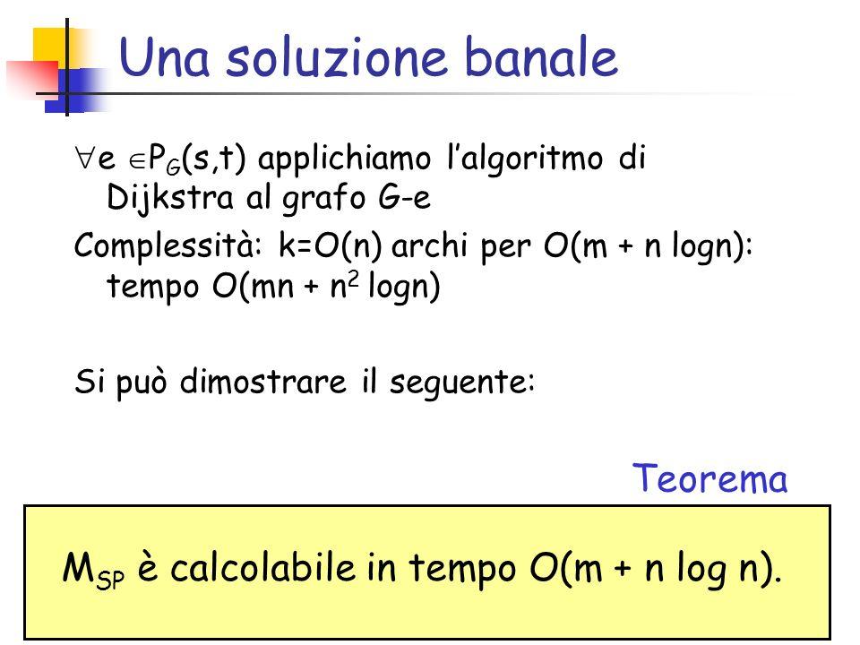Una soluzione banale e P G (s,t) applichiamo lalgoritmo di Dijkstra al grafo G-e Complessità: k=O(n) archi per O(m + n logn): tempo O(mn + n 2 logn) S