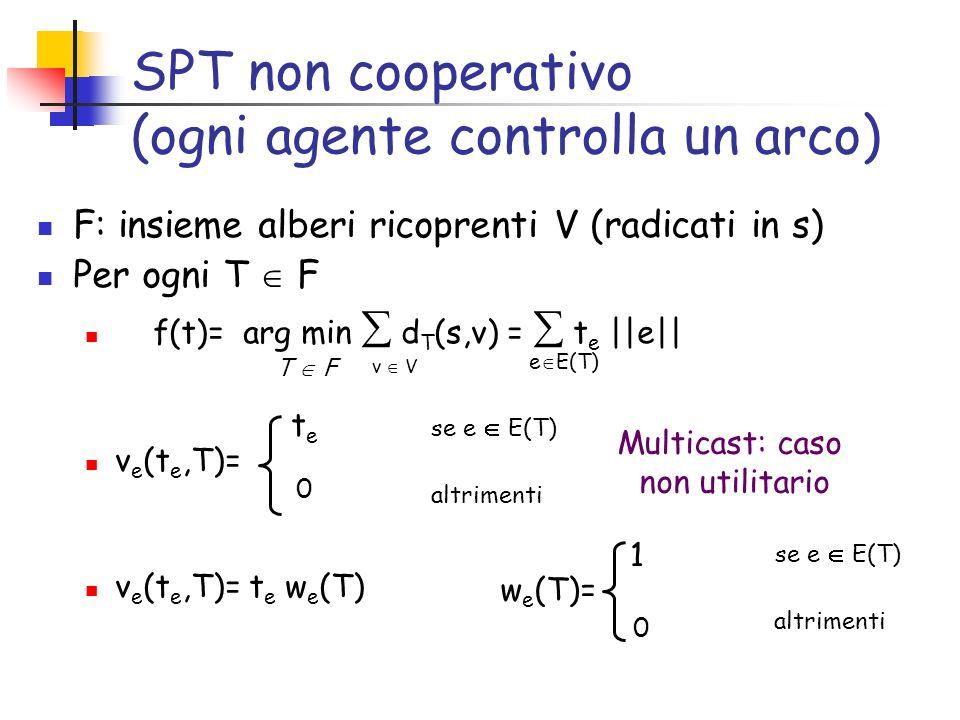 SPT non cooperativo (ogni agente controlla un arco) F: insieme alberi ricoprenti V (radicati in s) Per ogni T F f(t)= arg min d T (s,v) = t e ||e|| v