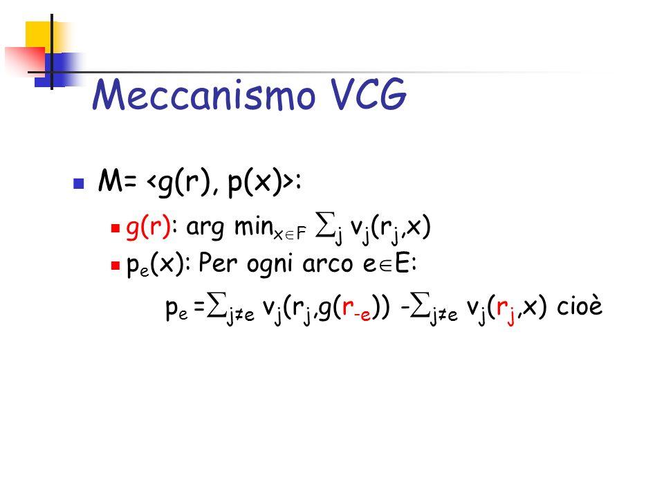 Meccanismo VCG M SP = : g(r): calcola un cammino minimo P G (s,t) in G=(V,E,r) p e : Per ogni arco e E: p e (P G (s,t))= je v j (r j,g(r - e )) - je v j (r j, P G (s,t)) cioè d G-e (s,t)-(d G (s,t)-r e ) se e P G (s,t) 0 altrimenti Per ogni e P G (s,t), dobbiamo calcolare P G-e (s,t), ovvero il cammino minimo di rimpiazzo in G-e =(V,E\{e},r -e ) tra s e t pe=pe= {