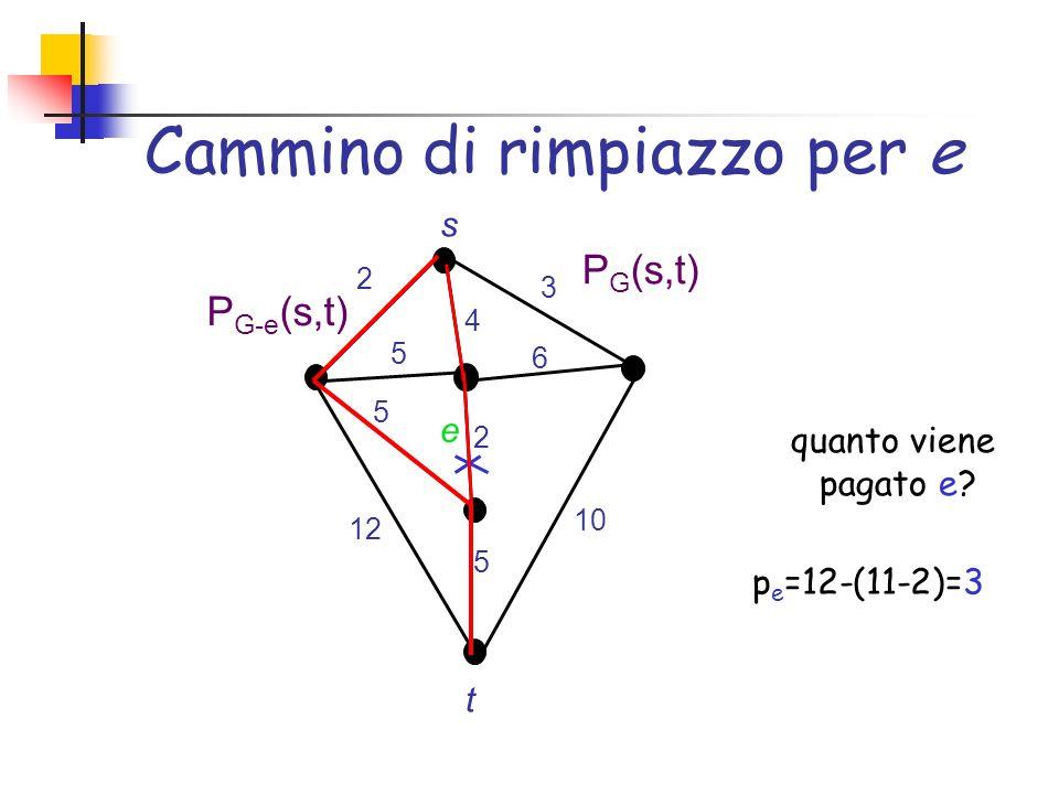 Cammino di rimpiazzo per e s t e 2 2 3 4 5 6 5 10 5 12 P G-e (s,t) P G (s,t) quanto viene pagato e? p e =12-(11-2)=3