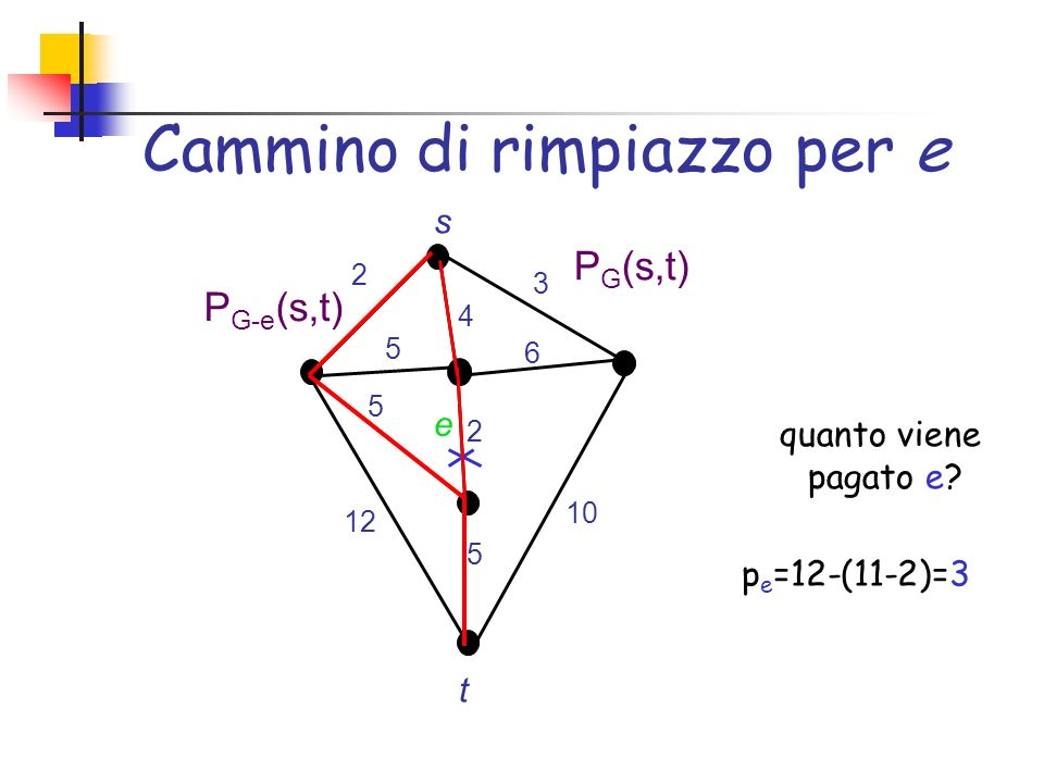 Sulle soglie Sia e=(u,v) un arco in S G (s) (u più vicino a s che v) e resta in S G (s) finché uso e per raggiungere v Allora, Ө e =d G-e (s,v)-d G (s,u) Esempio 1 1 2 3 2 6 s v u e r e =1 1 2+ε 2 3 2 6 s v u e r e = 2+ε 1 3+ε 2 3 2 6 s v u e r e = 3+ε Ө e = 3
