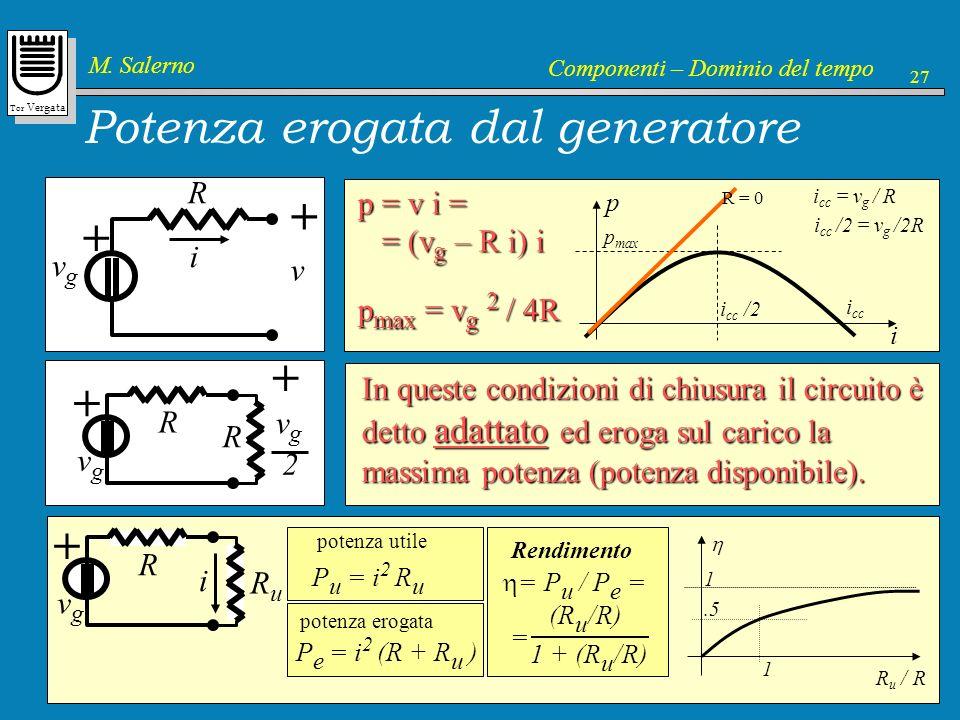 Tor Vergata M. Salerno Componenti – Dominio del tempo 27 Potenza erogata dal generatore i v g + R v + p = v i = = (v g – R i) i = (v g – R i) i p i p
