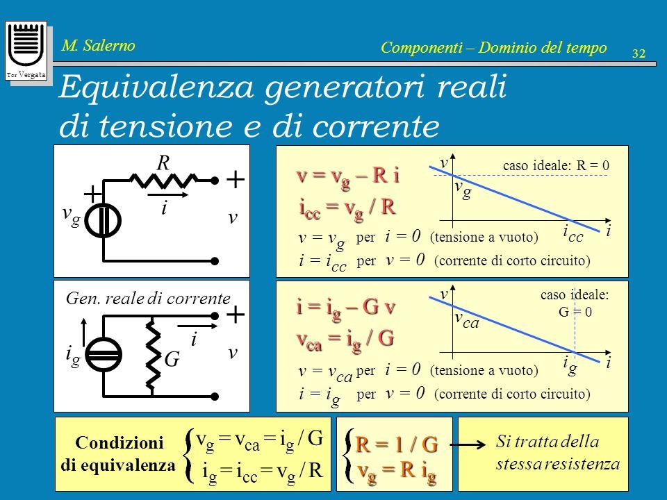 Tor Vergata M. Salerno Componenti – Dominio del tempo 32 i g Equivalenza generatori reali di tensione e di corrente i v g + R v + v = v g – R i v i vg