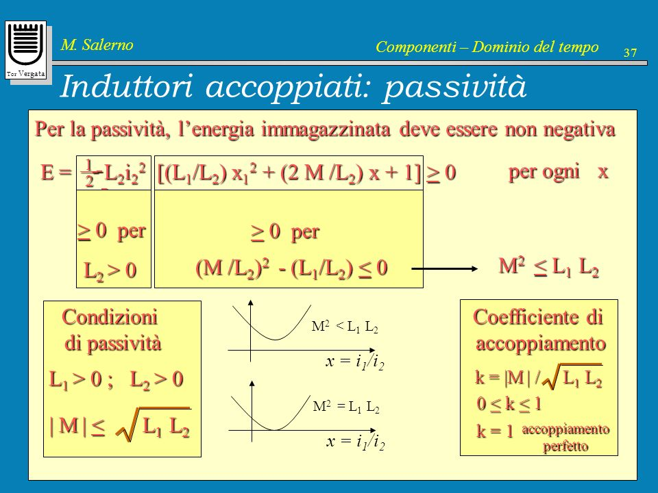 Tor Vergata M. Salerno Componenti – Dominio del tempo 37 Induttori accoppiati: passività Per la passività, lenergia immagazzinata deve essere non nega