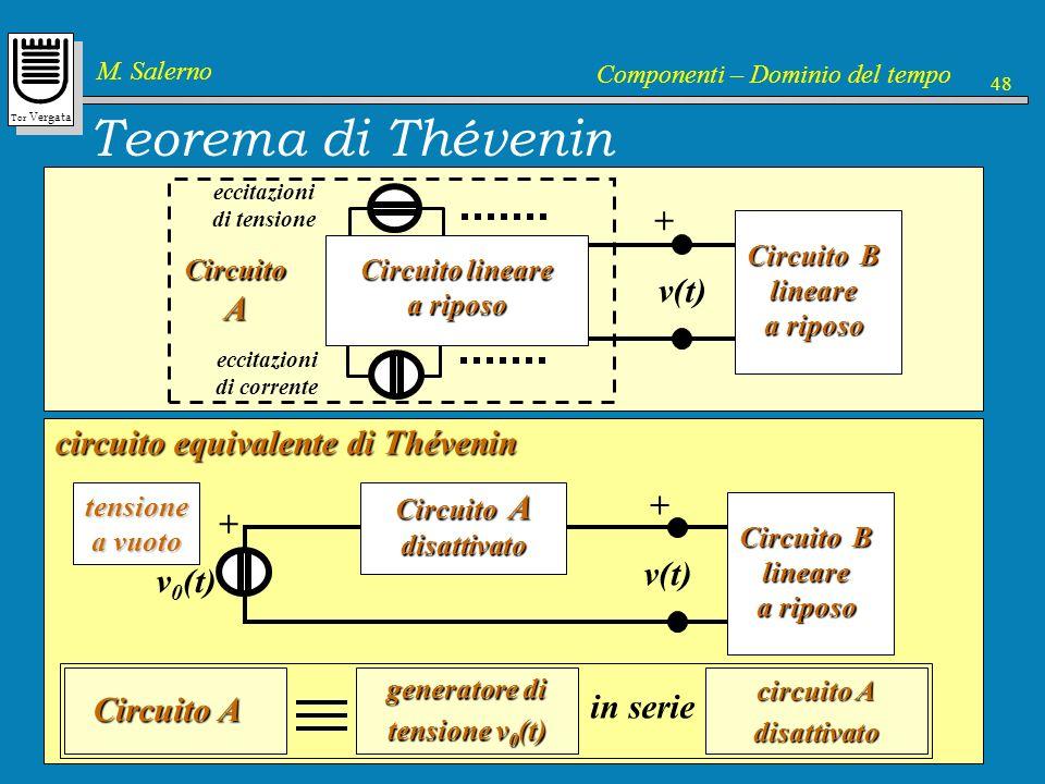 Tor Vergata M. Salerno Componenti – Dominio del tempo 48 Teorema di Thévenin Circuito A Circuito lineare a riposo Circuito B lineare a riposo eccitazi