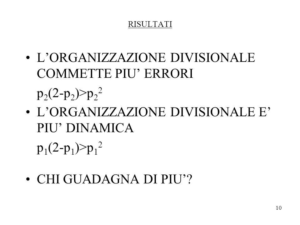 10 RISULTATI LORGANIZZAZIONE DIVISIONALE COMMETTE PIU ERRORI p 2 (2-p 2 )>p 2 2 LORGANIZZAZIONE DIVISIONALE E PIU DINAMICA p 1 (2-p 1 )>p 1 2 CHI GUADAGNA DI PIU?