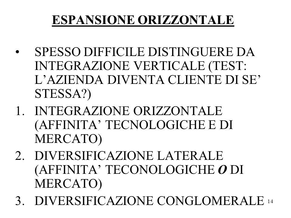 14 ESPANSIONE ORIZZONTALE SPESSO DIFFICILE DISTINGUERE DA INTEGRAZIONE VERTICALE (TEST: LAZIENDA DIVENTA CLIENTE DI SE STESSA?) 1.INTEGRAZIONE ORIZZONTALE (AFFINITA TECNOLOGICHE E DI MERCATO) 2.DIVERSIFICAZIONE LATERALE (AFFINITA TECONOLOGICHE O DI MERCATO) 3.DIVERSIFICAZIONE CONGLOMERALE