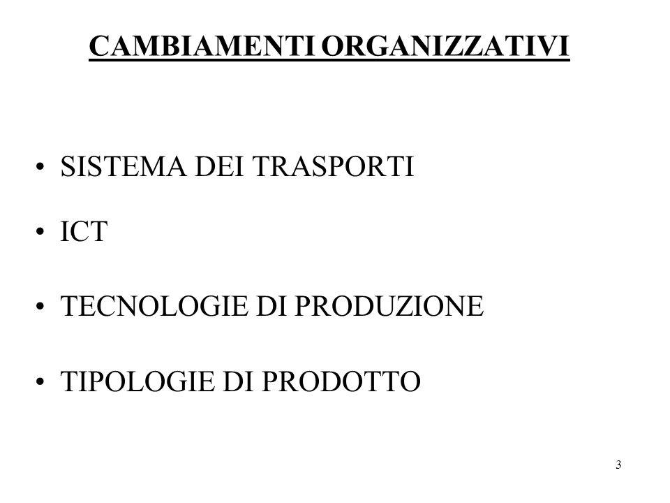 3 CAMBIAMENTI ORGANIZZATIVI SISTEMA DEI TRASPORTI ICT TECNOLOGIE DI PRODUZIONE TIPOLOGIE DI PRODOTTO