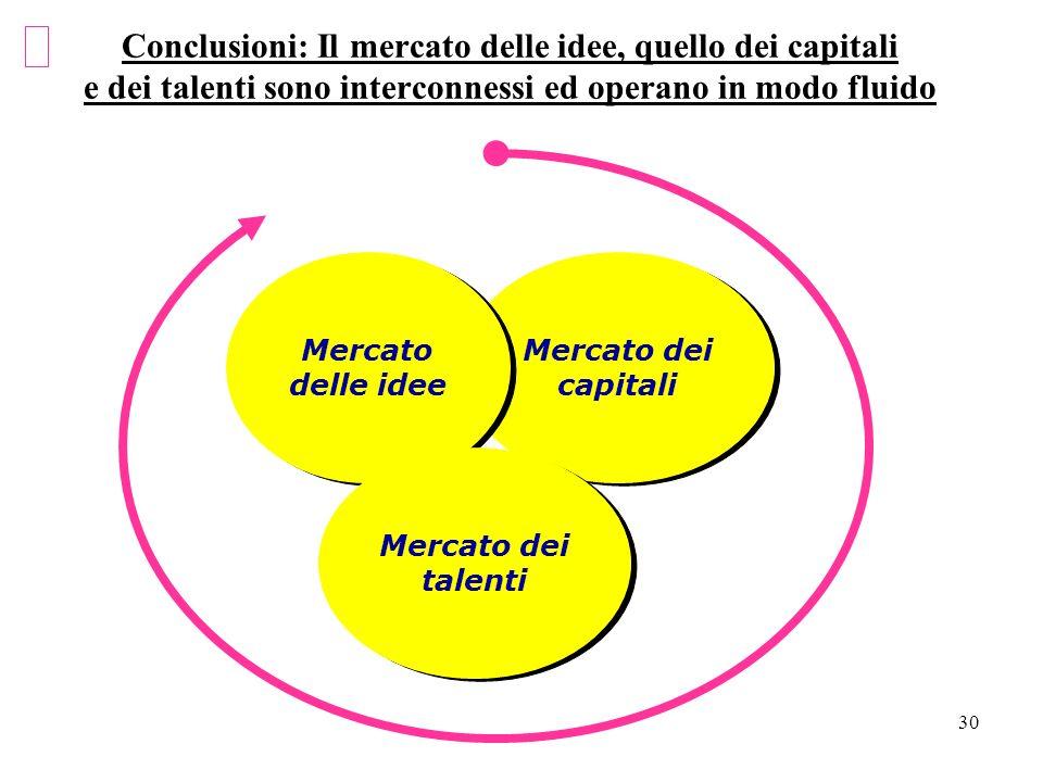 30 Conclusioni: Il mercato delle idee, quello dei capitali e dei talenti sono interconnessi ed operano in modo fluido Mercato dei capitali Mercato del