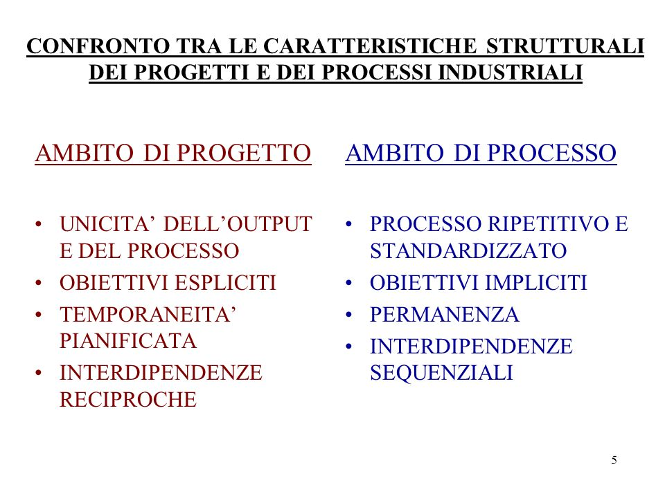 5 CONFRONTO TRA LE CARATTERISTICHE STRUTTURALI DEI PROGETTI E DEI PROCESSI INDUSTRIALI AMBITO DI PROGETTO UNICITA DELLOUTPUT E DEL PROCESSO OBIETTIVI ESPLICITI TEMPORANEITA PIANIFICATA INTERDIPENDENZE RECIPROCHE AMBITO DI PROCESSO PROCESSO RIPETITIVO E STANDARDIZZATO OBIETTIVI IMPLICITI PERMANENZA INTERDIPENDENZE SEQUENZIALI