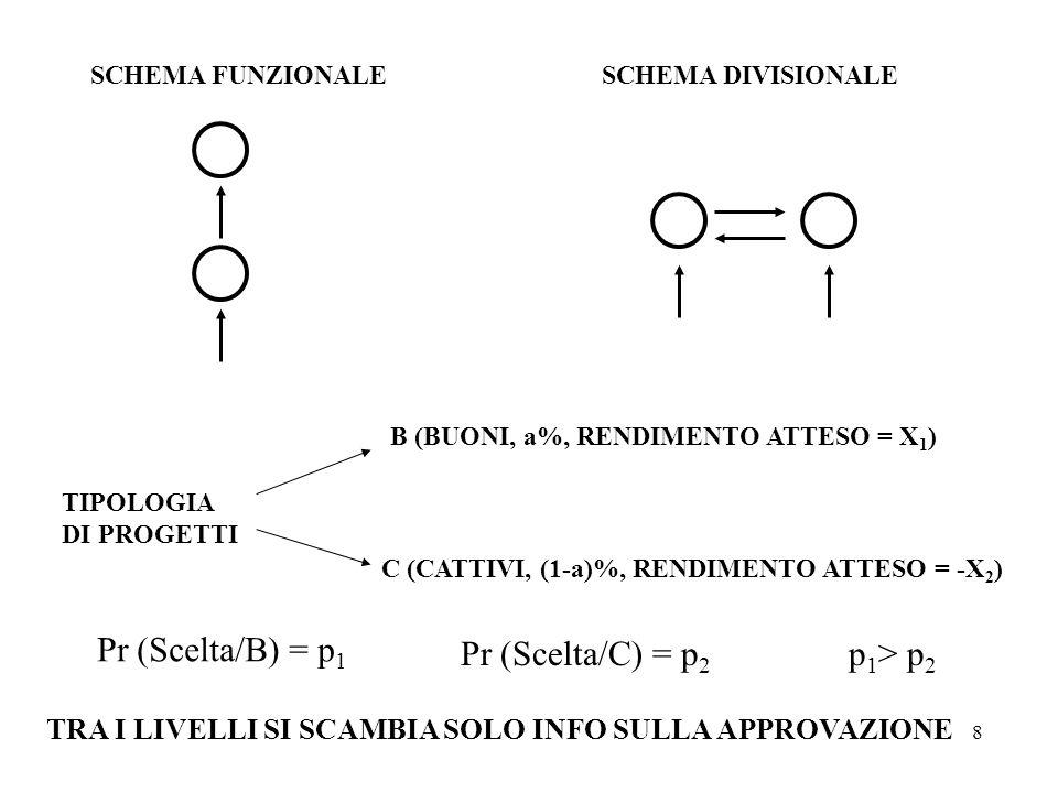 8 SCHEMA FUNZIONALESCHEMA DIVISIONALE TIPOLOGIA DI PROGETTI B (BUONI, a%, RENDIMENTO ATTESO = X 1 ) C (CATTIVI, (1-a)%, RENDIMENTO ATTESO = -X 2 ) Pr (Scelta/B) = p 1 Pr (Scelta/C) = p 2 p 1 > p 2 TRA I LIVELLI SI SCAMBIA SOLO INFO SULLA APPROVAZIONE
