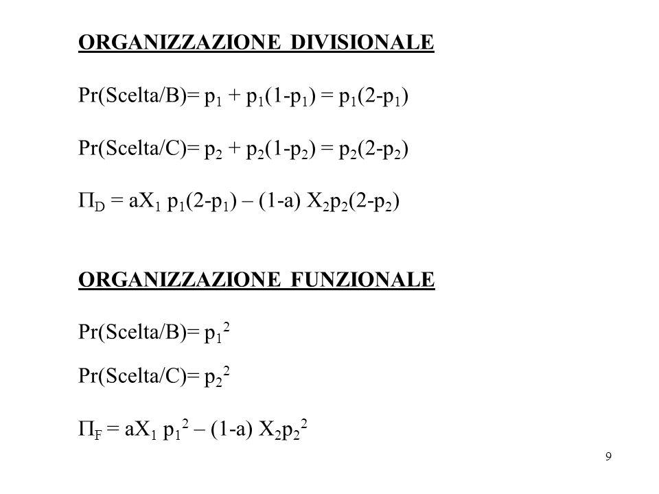 9 ORGANIZZAZIONE DIVISIONALE Pr(Scelta/B)= p 1 + p 1 (1-p 1 ) = p 1 (2-p 1 ) Pr(Scelta/C)= p 2 + p 2 (1-p 2 ) = p 2 (2-p 2 ) D = aX 1 p 1 (2-p 1 ) – (1-a) X 2 p 2 (2-p 2 ) ORGANIZZAZIONE FUNZIONALE Pr(Scelta/B)= p 1 2 Pr(Scelta/C)= p 2 2 F = aX 1 p 1 2 – (1-a) X 2 p 2 2