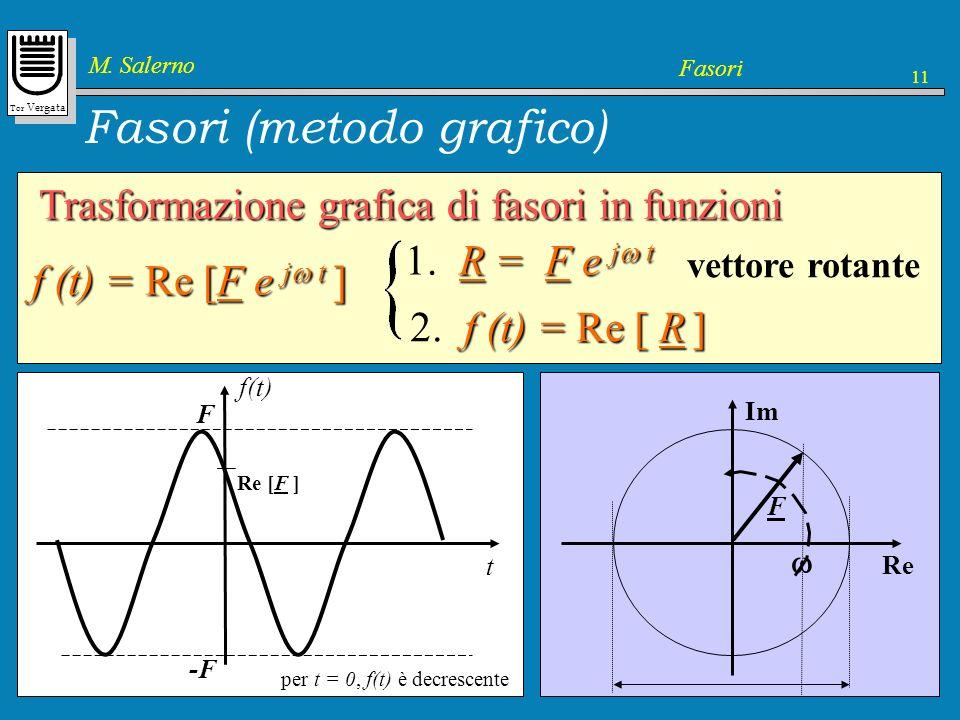 Tor Vergata M. Salerno Fasori 11 Im Re Si consideri un fasore F F Fasori (metodo grafico) Trasformazione grafica di fasori in funzioni f (t) = Re [F e