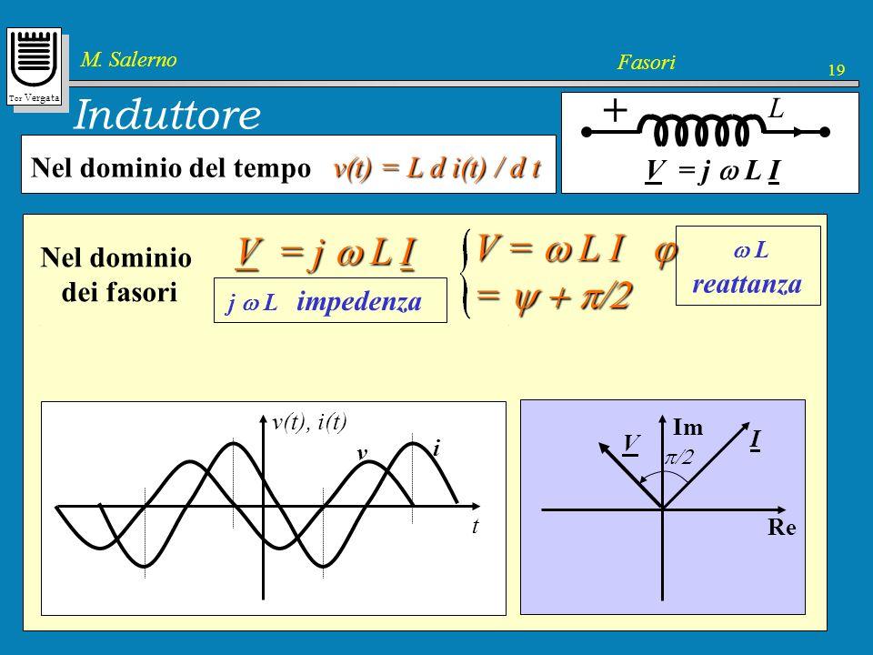 Tor Vergata M. Salerno Fasori 19 v(t) = L d i(t) / d t Induttore + v(t) = L d i(t) / d t L Nel dominio del tempo In regime permanente Re[ V e j t ] =