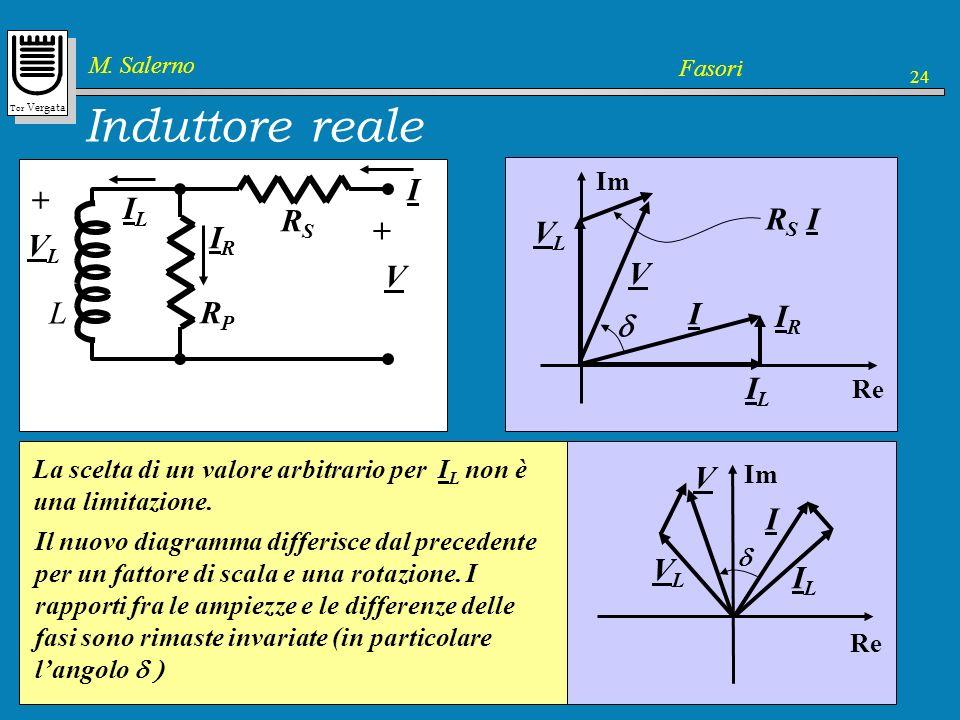 Tor Vergata M. Salerno Fasori 24 Induttore reale RSRS L RPRP I V + VLVL + ILIL IRIR Im Re ILIL VLVL IRIR I RS IRS I V Induttore ideale per RSRS RPRP 0