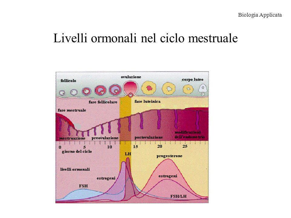 Livelli ormonali nel ciclo mestruale Biologia Applicata