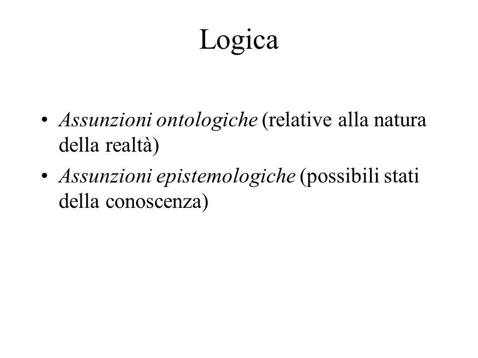 Logica Assunzioni ontologiche (relative alla natura della realtà) Assunzioni epistemologiche (possibili stati della conoscenza)