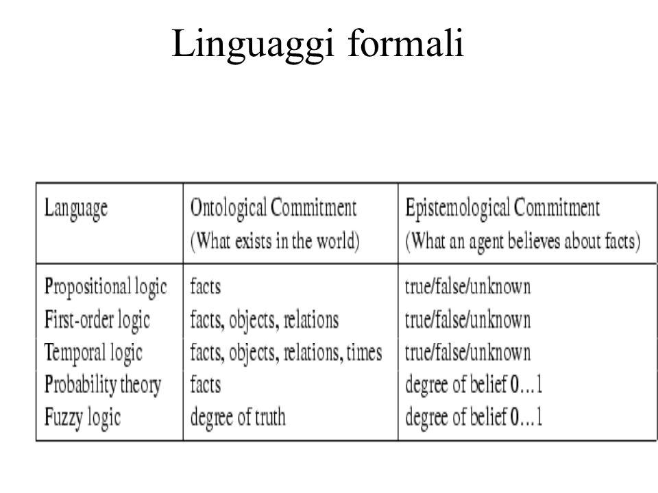 Logica proposizionale Sintassi Simboli: Costanti logiche Vero / Falso Simboli proposizionali (es.