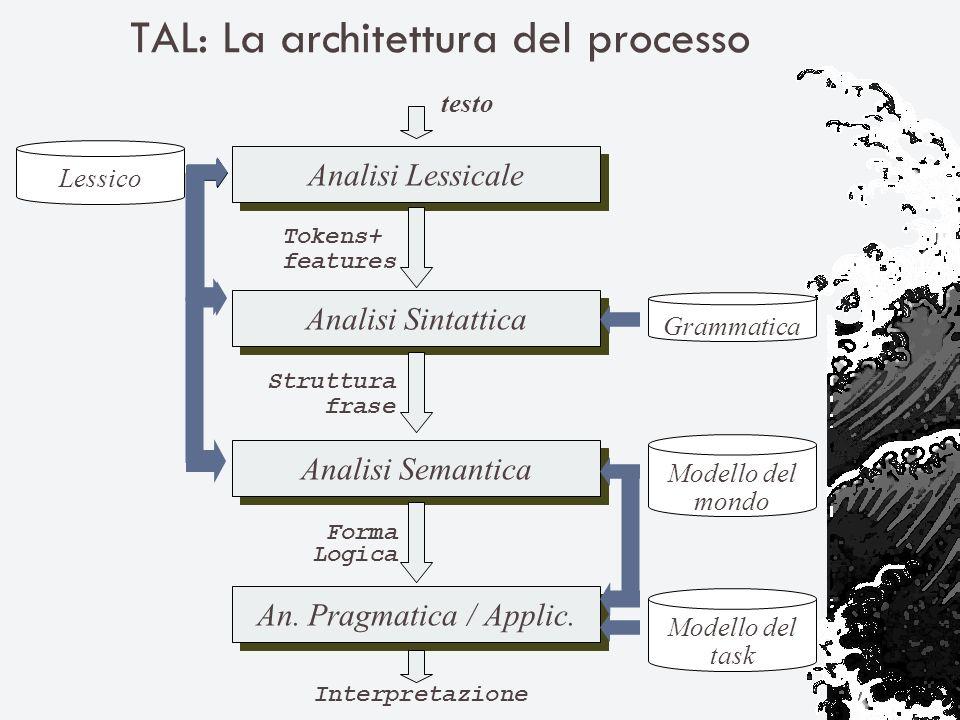 TAL: La architettura del processo Analisi Lessicale Analisi Sintattica Analisi Semantica An.