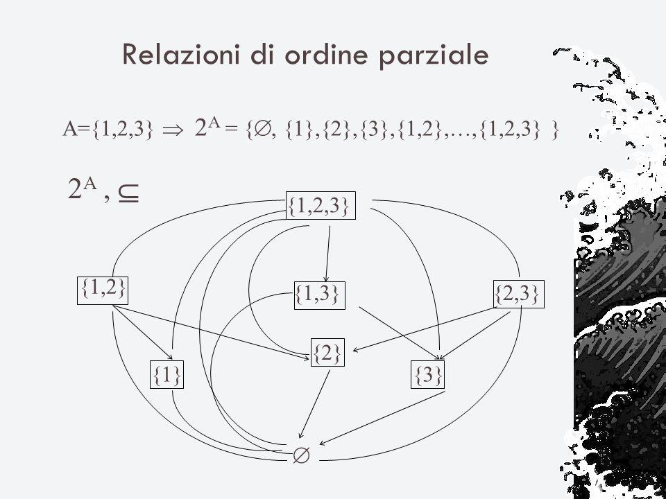 Relazioni di ordine parziale {1,2,3} {1,3} {2} {1}{3} {2,3} {1,2} 2 A, A={1,2,3} 2 A = {, {1},{2},{3},{1,2},…,{1,2,3} }