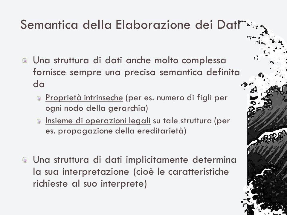 Semantica della Elaborazione dei Dati Una struttura di dati anche molto complessa fornisce sempre una precisa semantica definita da Proprietà intrinse