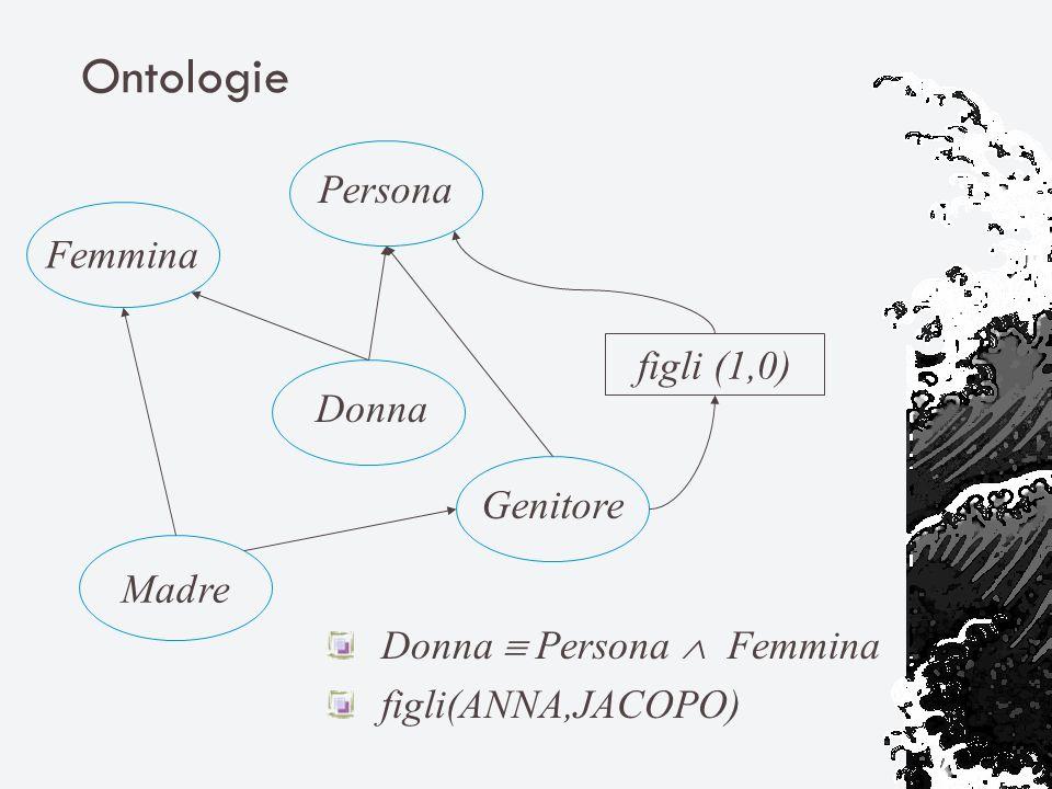 Ontologie Madre Donna Femmina PersonaGenitore figli (1,0) Donna Persona Femmina figli(ANNA,JACOPO)