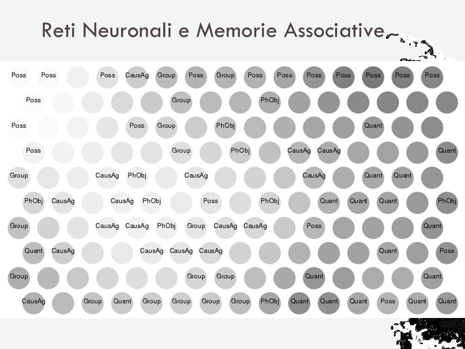 Reti Neuronali e Memorie Associative