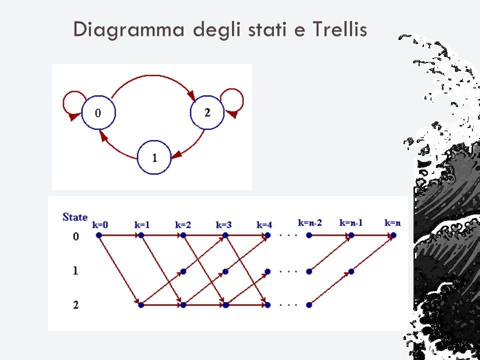 Diagramma degli stati e Trellis