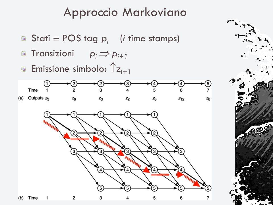 Approccio Markoviano Stati POS tag p i (i time stamps) Transizioni p i p i+1 Emissione simbolo: z i+1