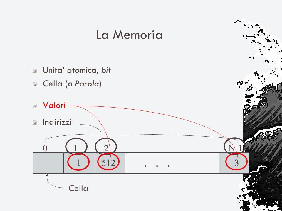 La Memoria... 0 1 2 N-1 Cella 5123 1 Unita atomica, bit Cella (o Parola) Valori Indirizzi