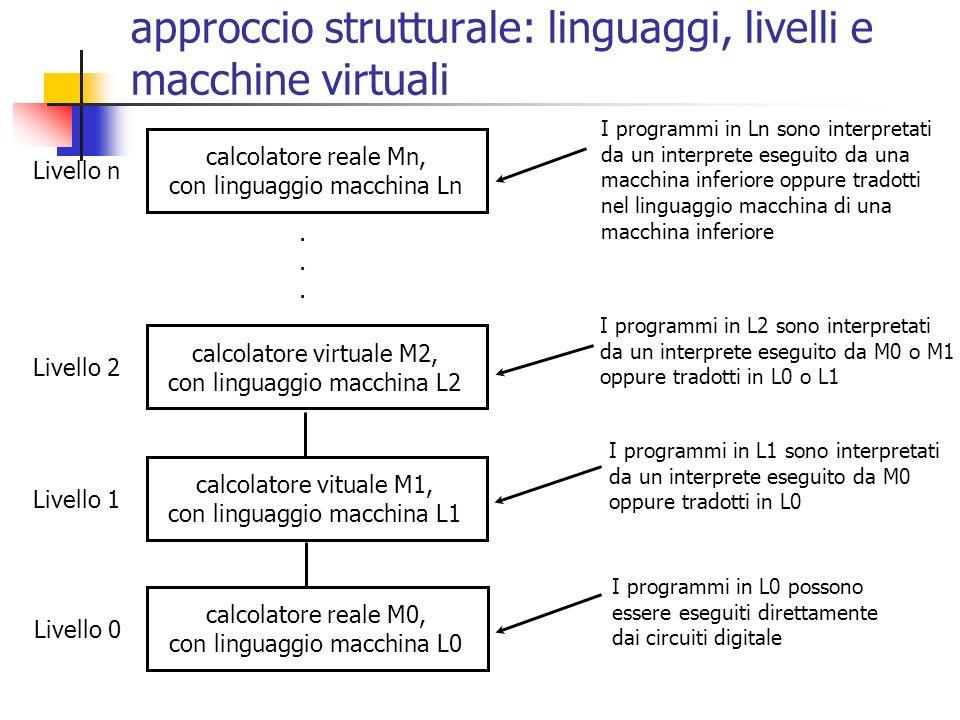 approccio strutturale: linguaggi, livelli e macchine virtuali calcolatore reale M0, con linguaggio macchina L0 Livello 0 I programmi in L0 possono essere eseguiti direttamente dai circuiti digitale calcolatore vituale M1, con linguaggio macchina L1 Livello 1 I programmi in L1 sono interpretati da un interprete eseguito da M0 oppure tradotti in L0 calcolatore reale Mn, con linguaggio macchina Ln Livello n calcolatore virtuale M2, con linguaggio macchina L2 Livello 2 I programmi in L2 sono interpretati da un interprete eseguito da M0 o M1 oppure tradotti in L0 o L1 I programmi in Ln sono interpretati da un interprete eseguito da una macchina inferiore oppure tradotti nel linguaggio macchina di una macchina inferiore......