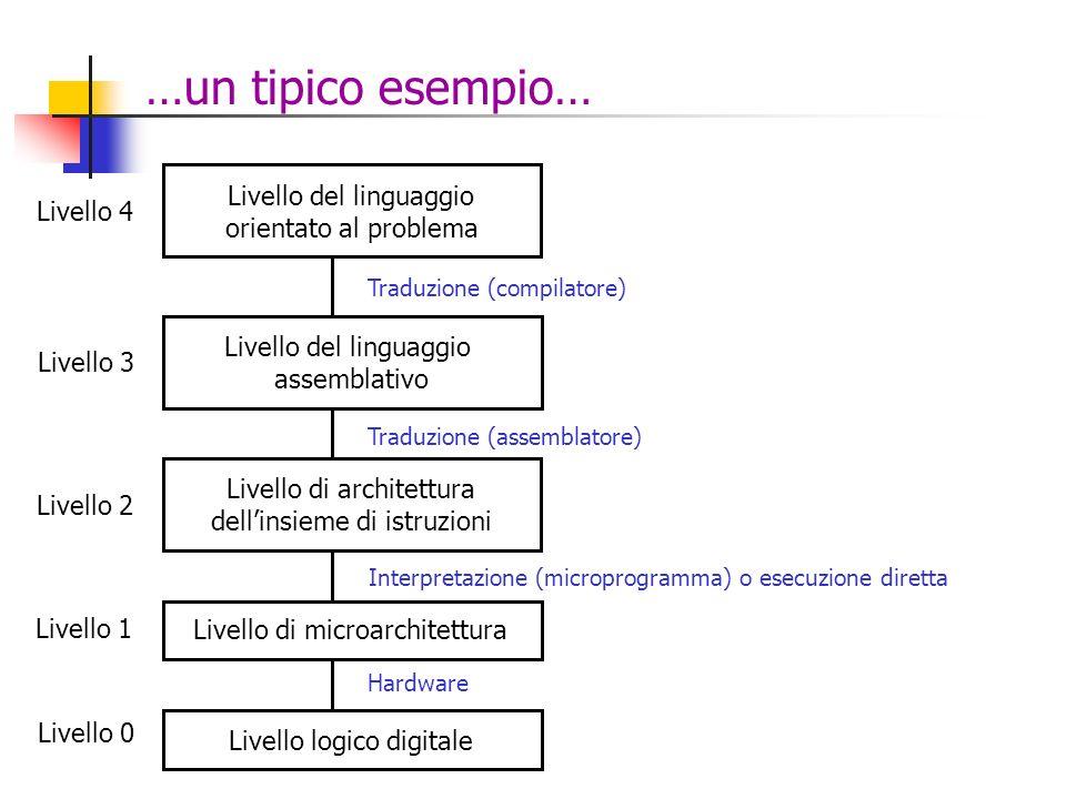 …un tipico esempio… Livello logico digitale Livello 0 Hardware Livello di microarchitettura Livello 1 Interpretazione (microprogramma) o esecuzione di