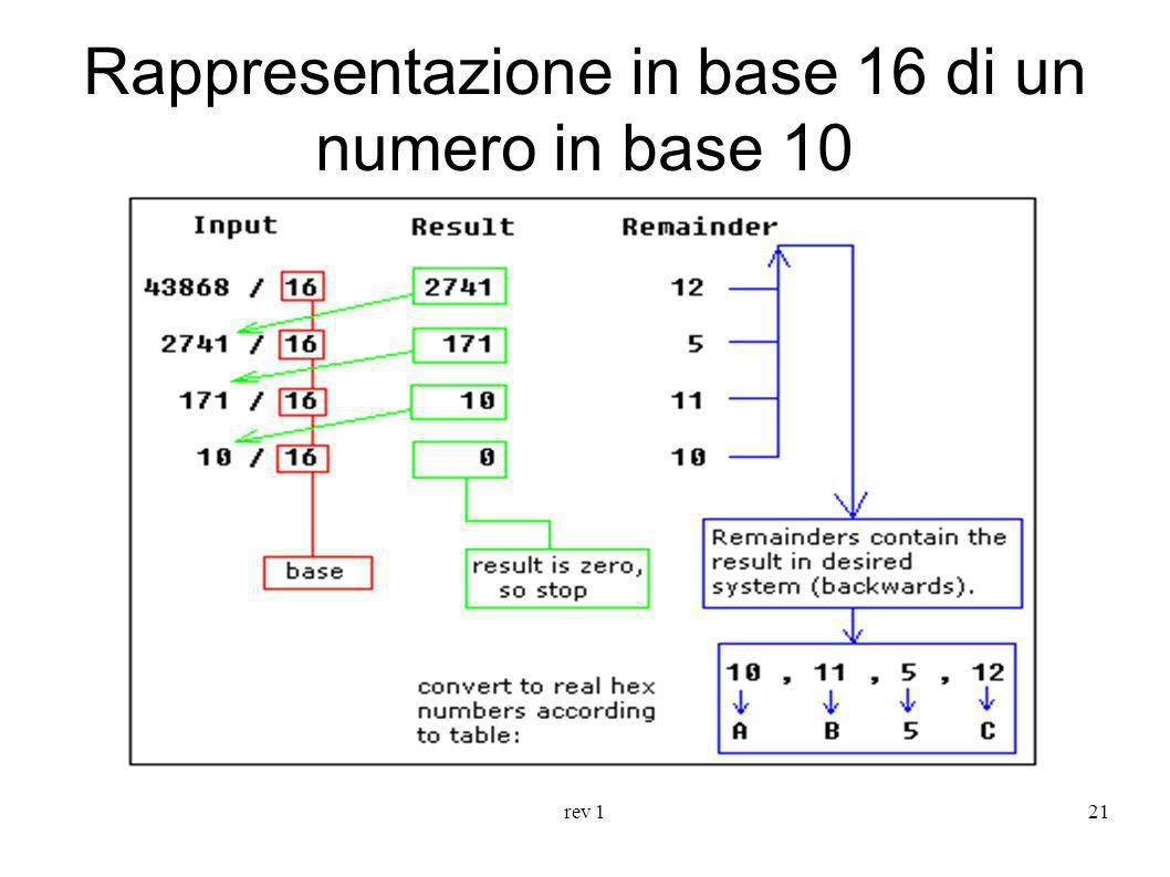 rev 121 Rappresentazione in base 16 di un numero in base 10