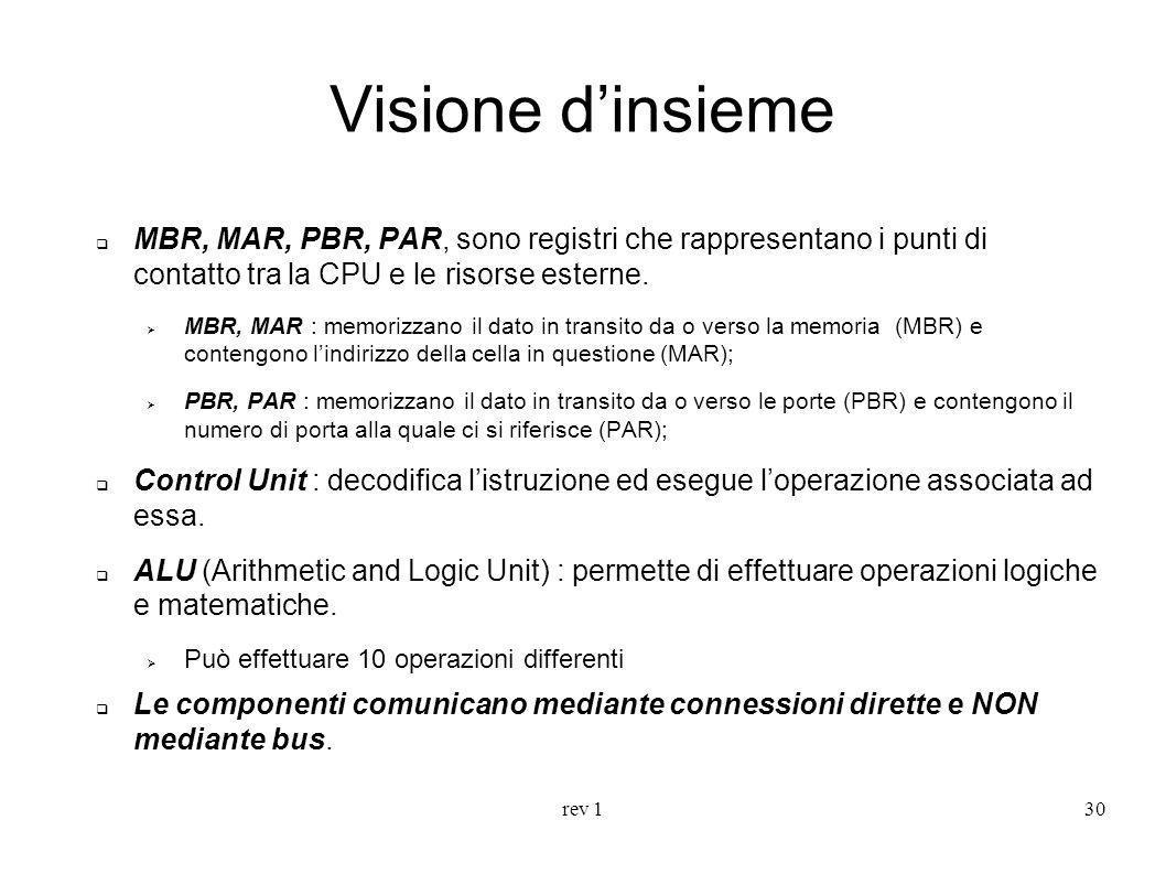rev 130 Visione dinsieme MBR, MAR, PBR, PAR, sono registri che rappresentano i punti di contatto tra la CPU e le risorse esterne. MBR, MAR : memorizza