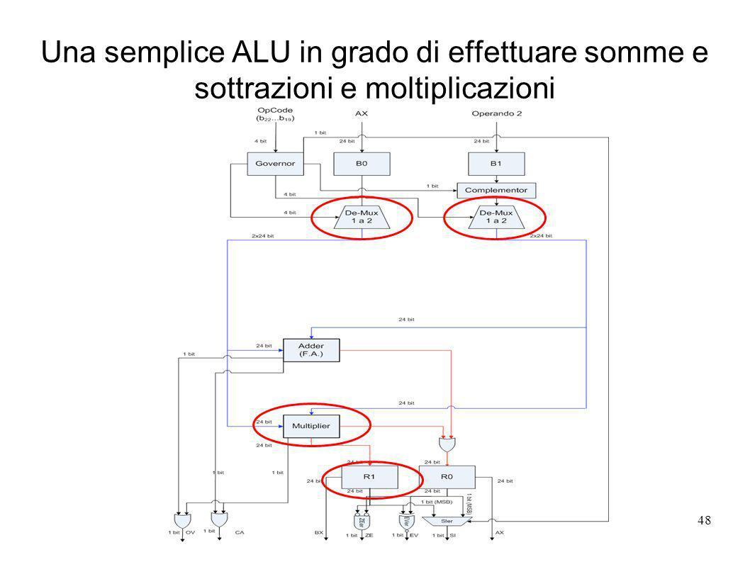 rev 148 Una semplice ALU in grado di effettuare somme e sottrazioni e moltiplicazioni