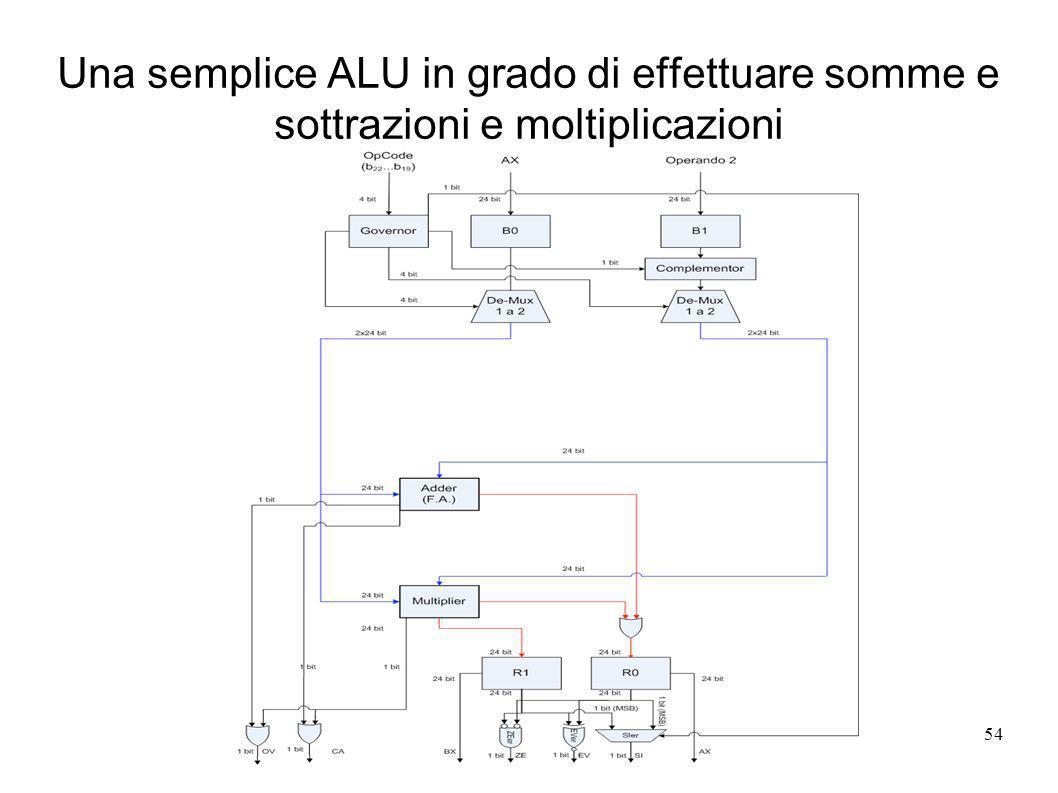 rev 154 Una semplice ALU in grado di effettuare somme e sottrazioni e moltiplicazioni