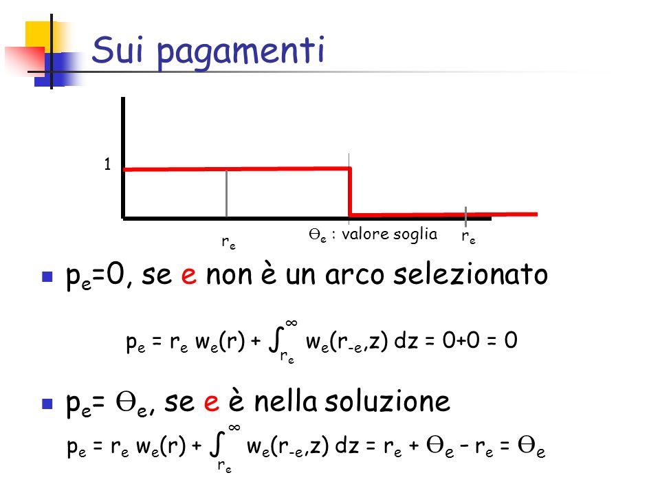 Sui pagamenti p e =0, se e non è un arco selezionato p e = Ө e, se e è nella soluzione 1 Ө e : valore soglia rere p e = r e w e (r) + w e (r -e,z) dz = r e + Ө e - r e = Ө e rere p e = r e w e (r) + w e (r -e,z) dz = 0+0 = 0 rere rere