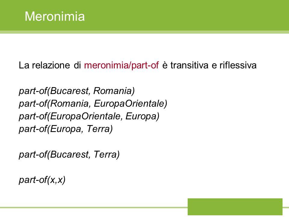 Meronimia La relazione di meronimia/part-of è transitiva e riflessiva part-of(Bucarest, Romania) part-of(Romania, EuropaOrientale) part-of(EuropaOrien