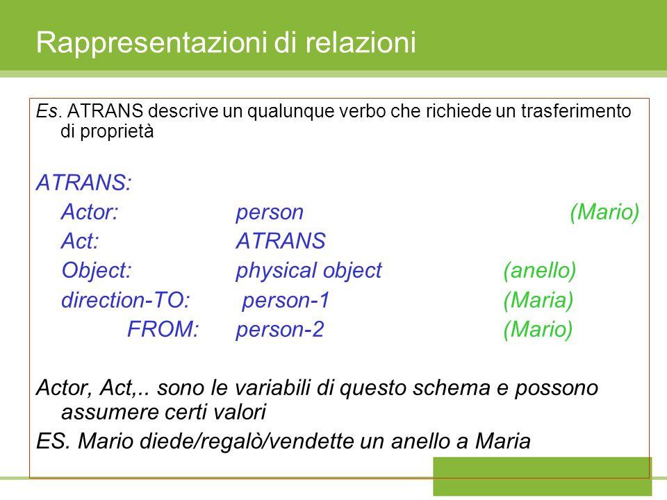 Rappresentazioni di relazioni Es. ATRANS descrive un qualunque verbo che richiede un trasferimento di proprietà ATRANS: Actor:person(Mario) Act:ATRANS