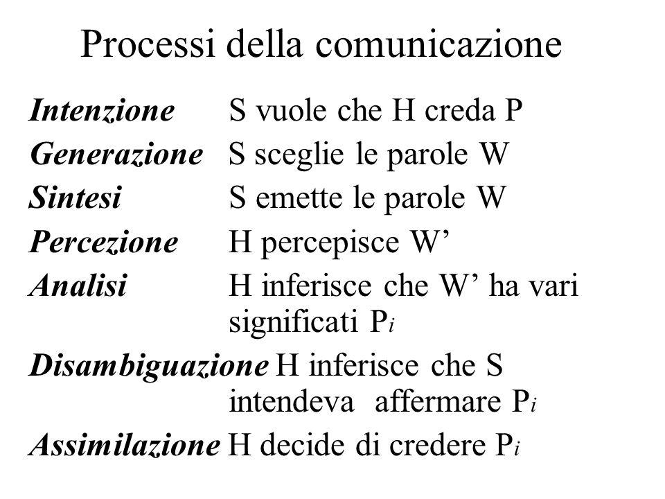 Processi della comunicazione IntenzioneS vuole che H creda P Generazione S sceglie le parole W Sintesi S emette le parole W PercezioneH percepisce W A